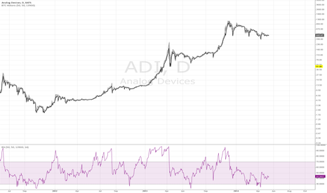 ADI: Fixed Historical BTC Data with RSI + Lower Timeframes