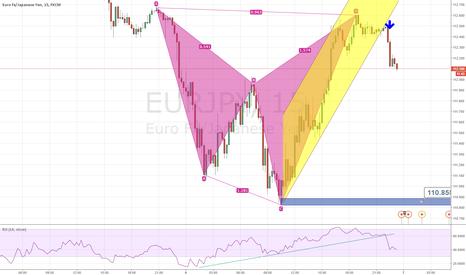 EURJPY: EUR/JPY -  Bearish Cypher + Bearish flag = Selling