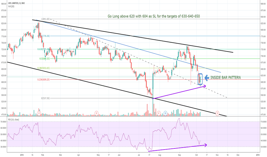 UPL: UPL - Trend Analysis