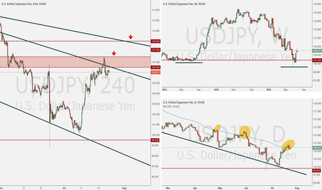 USDJPY: USDJPY ANALYSIS WEEK OF JULY 24, 2016