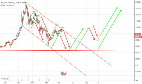 BTCUSD: BTC idea - just for fun