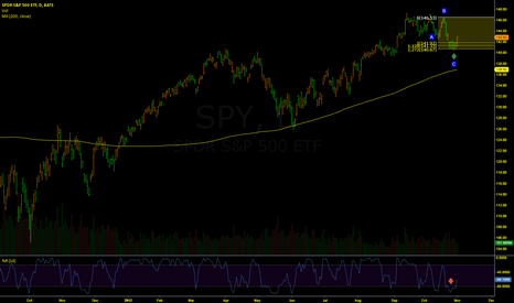 SPY: SPY ABC COMPLETION