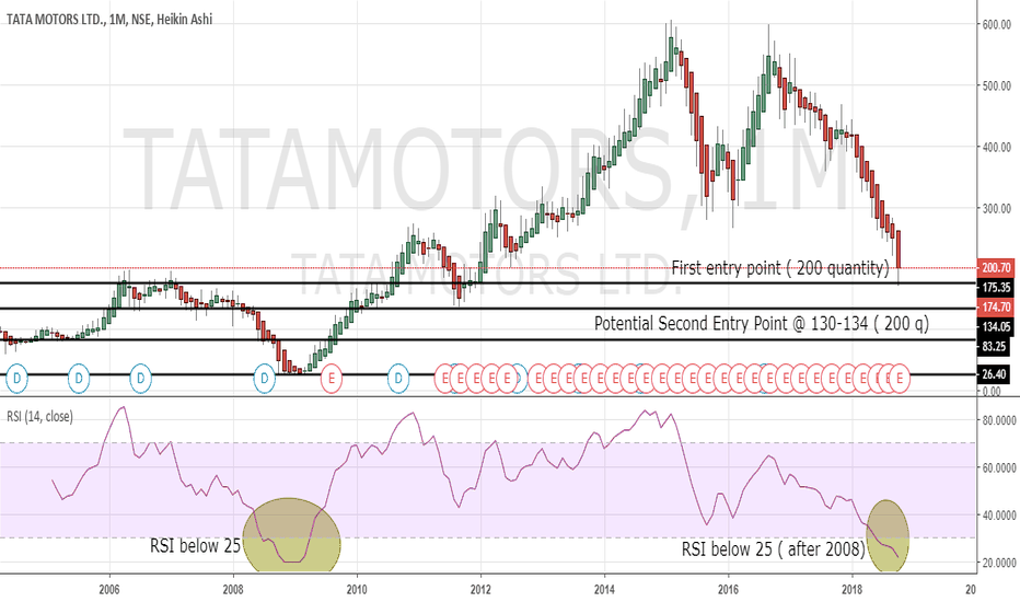 TATAMOTORS: Testing Tata Motors