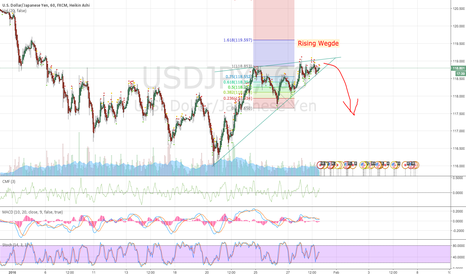 USDJPY: USD/JPY Rising Wedge
