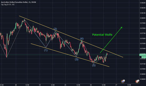 AUDCAD: Potential Wolfe