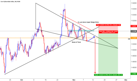 EURAUD: EA Bearish Wedge