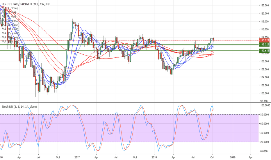 USDJPY: USDJPY Weekly tending higher but pullback may have more to go?