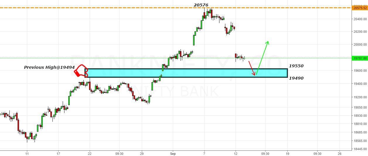Bank Nifty- 3rd Waves with gaps & looking for support@19500