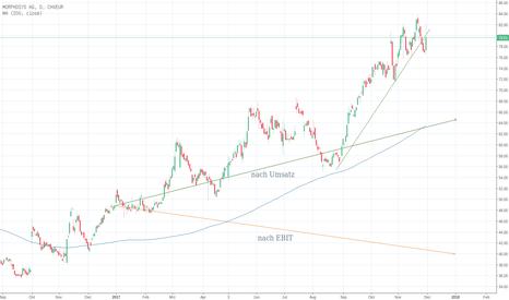 MORD: MorphoSys ... Marktübertreibung ?