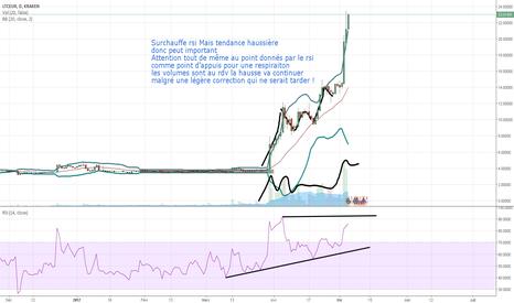 LTCEUR: Litecoin Will explode our trading account ! LTC/EUR à la hausse