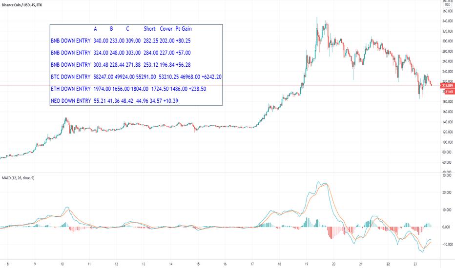 btc neo tradingview)