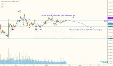 XAUUSD: Gold hasn't moved up enough to convince me the zigzag is over,
