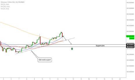 ETHUSDT: ETH/USD - Trading Opportunities