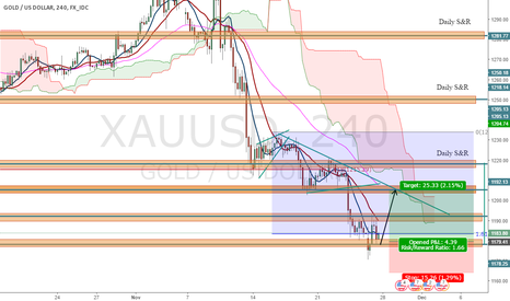 XAUUSD: XAUUSD Weekly Outlook