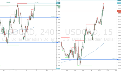 USDCAD: USDCAD Spike & Sell Scalp Potentials
