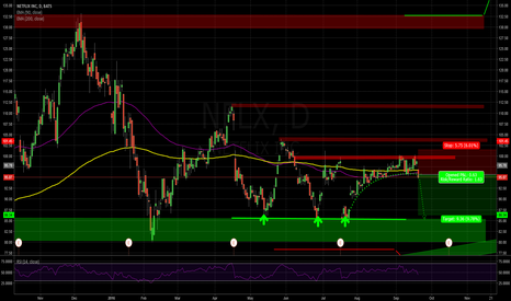 NFLX: Next Downwave ? TP  85$ again?