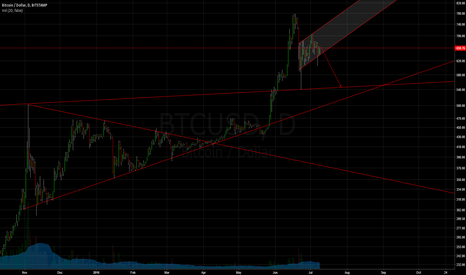 BTCUSD: BTCUSD | EXPECT SOME WAY DOWN