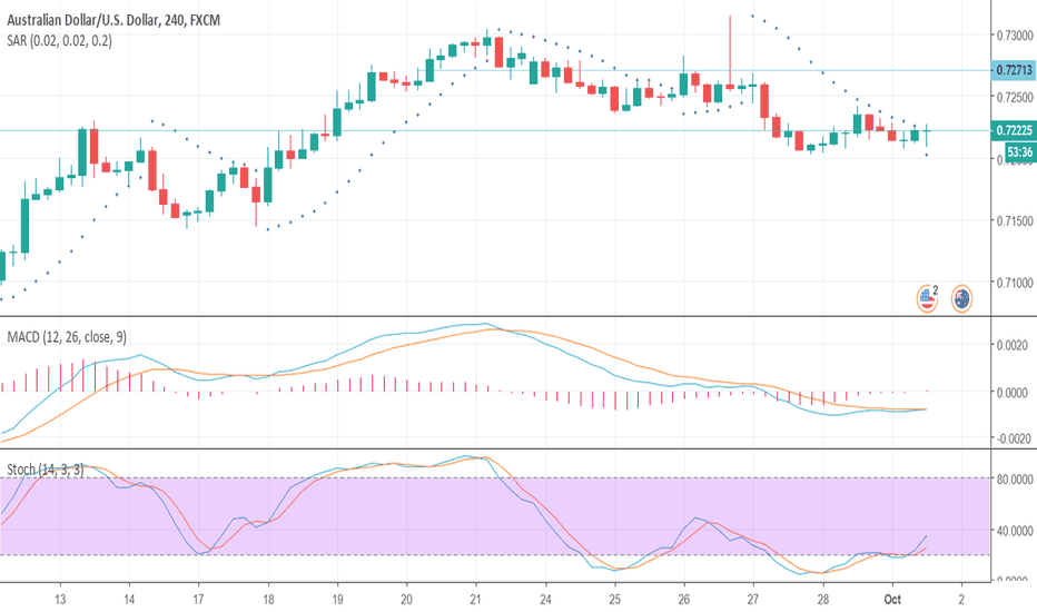 AUDUSD: AUD/USD Set for Upward Movement