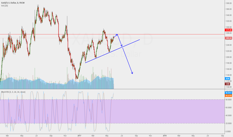 XAUUSD: ONE MORE UP BE4 DOWN