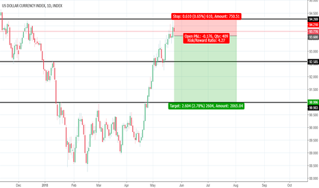 DXY: Sell Stop DXY