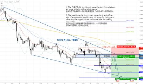 EURUSD: 美元走强,歐美再創新低,收出大陰綫