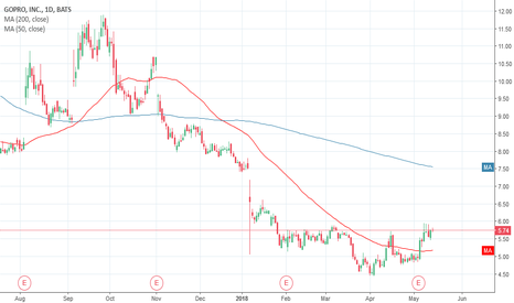 GPRO: $GPRO about to break out?