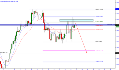 GBPAUD: 0.618 Fib Level Held... 1.72500 target