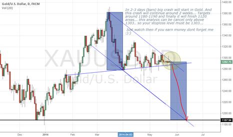 XAUUSD: XAUUSD (GOLD) 26/05/2014 tosbaa target 1187 in 2 weeks