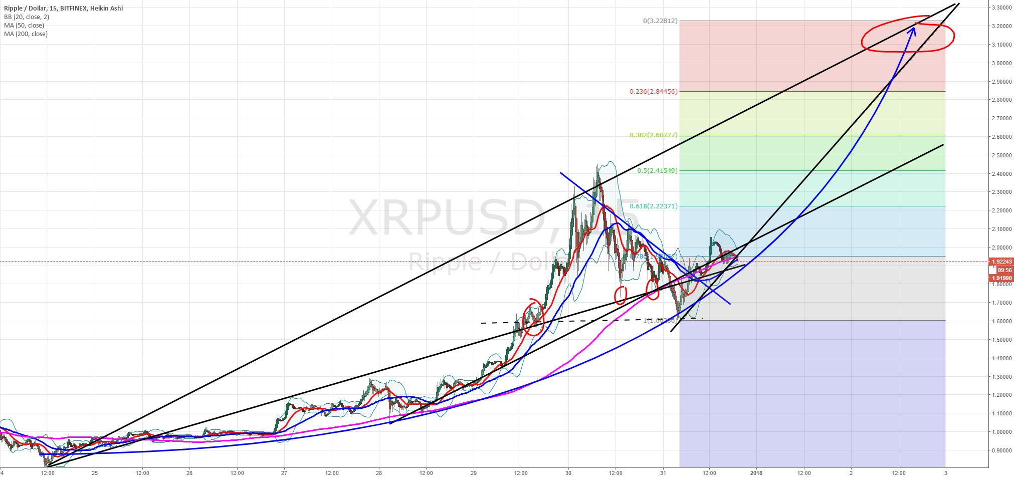 XRPUSD target adjusted