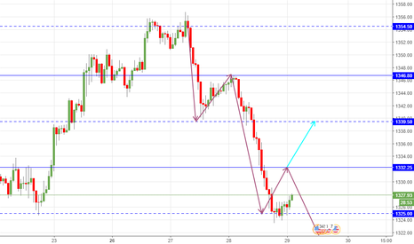 XAUUSD: rotation to watch