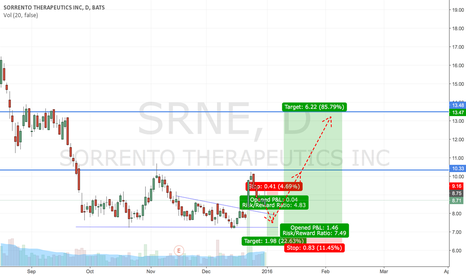 SRNE: long Sorrento Therapeutics