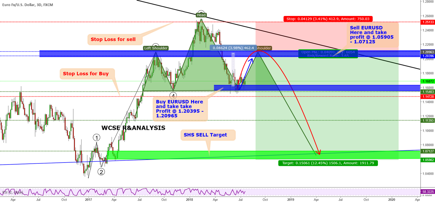 EURUSD trading Ideas and Potential Opportunity