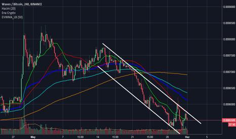 WAVESBTC: WAVES/BTC