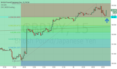 GBPJPY: GBPJPY Long possibility
