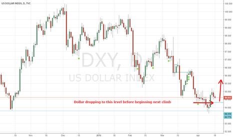 DXY: Dollar short correction before bullish move