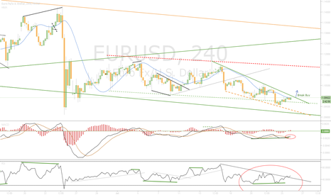 EURUSD: Waiting Break
