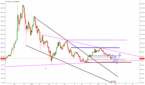 BTCUSD: We will witness significant fluctuations in the price BTC