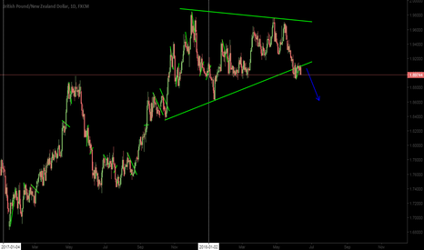 GBPNZD: GBPNZD Short Daily