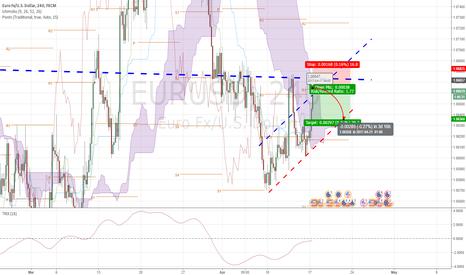 EURUSD: EUR/USD - time to ineter short