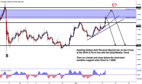 EURUSD: Short EURUSD 5 hour