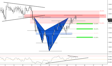AUDNZD: (2h) Bearish at previous structure ;)