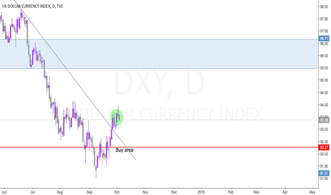 DXY: DXY UPDATE