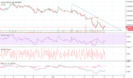 SYSBTC: ready for the breakout