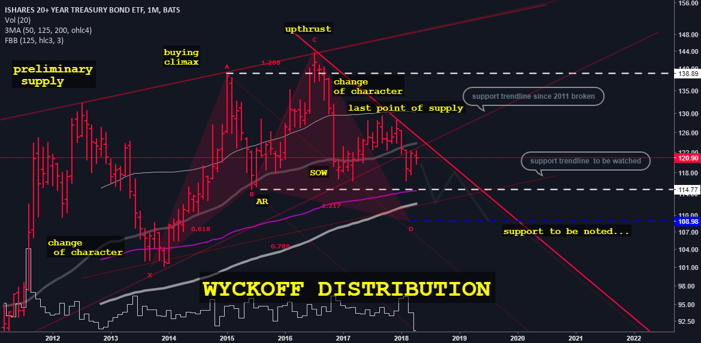 Wyckoff distribution in US BONDS