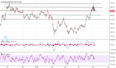 DHFL: DHFL - Short below the support
