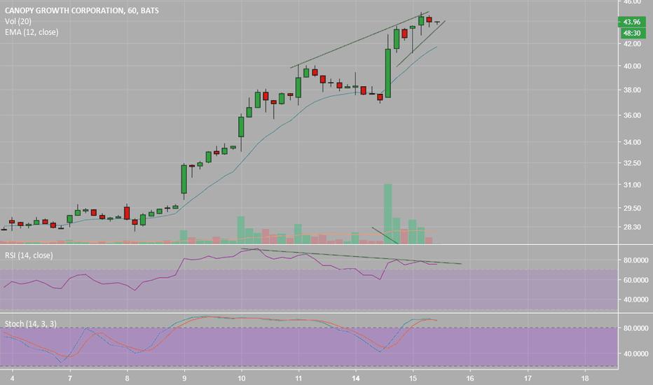 CGC: CGC 1 hour chart.... Buying volume drop, divergence RSI