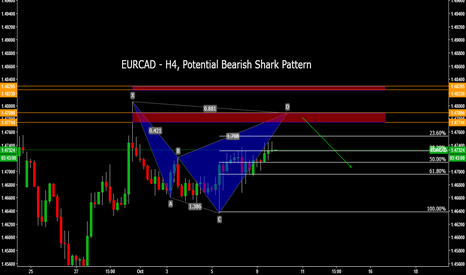 EURCAD: EURCAD - H4, Potential Bearish Shark Pattern