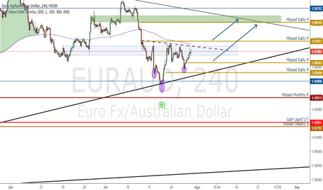 EURAUD: Analisis general Elliot Wave EURAUD y posible HCH alcista.