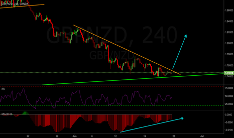 GBPNZD: GBPNZD Weekly Outlook 26-30 Jun