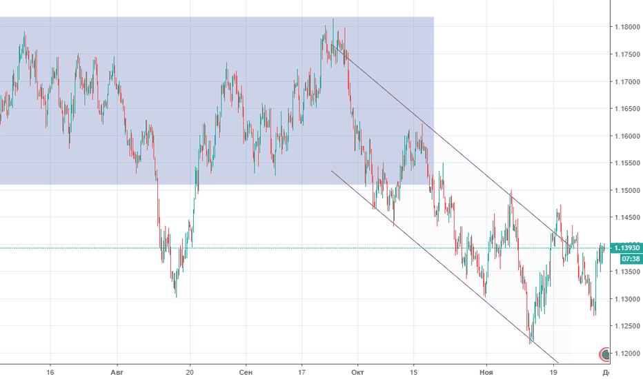 EURUSD: Прогноз по EUR/USD на 30.11.2018
